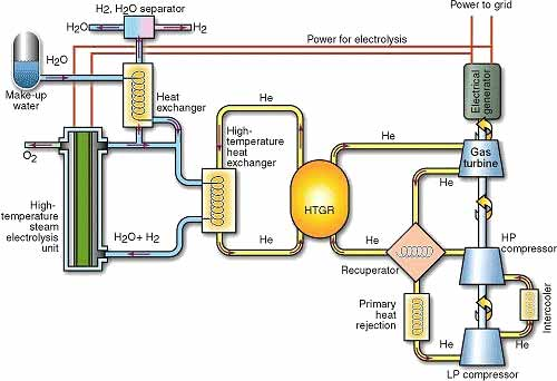 Electrolysis Of Water Creating Hydrogen Hydrogen Cars Now