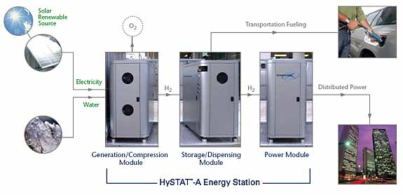 Home Hydrogen Fueling Stations  Overview  Hydrogen Cars Now