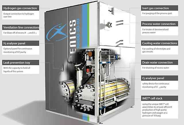 Hydrogen Production Fuel For The Future Hydrogen Cars Now