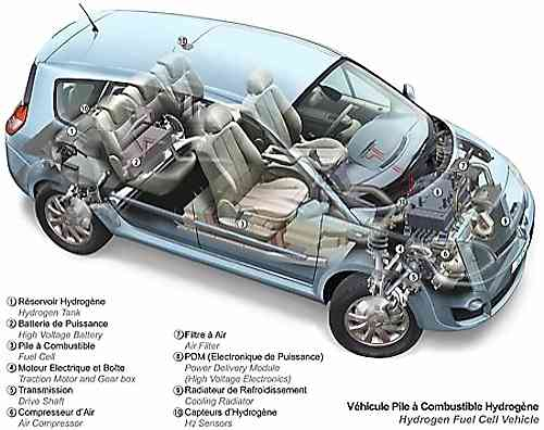 renault scenic zev h2 car review hydrogen cars now. Black Bedroom Furniture Sets. Home Design Ideas